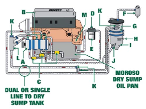 Dry Sump Oil System Diagram
