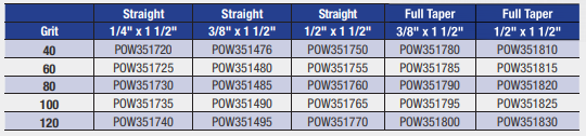 50 POWERHOUSE POW351485 80 Grit Straight Roll