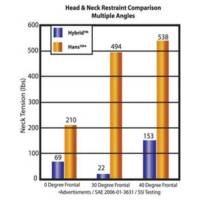 Hybrid Pro vs. Hans Device SFI 38.1 Testing Comparison