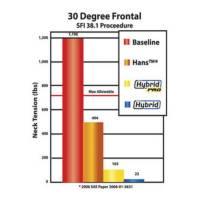 Hybrid Pro 30 Degree Frontal SFI 38.1 Testing