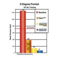 Hybrid Pro 0 Degree Frontal SFI 38.1 Testing